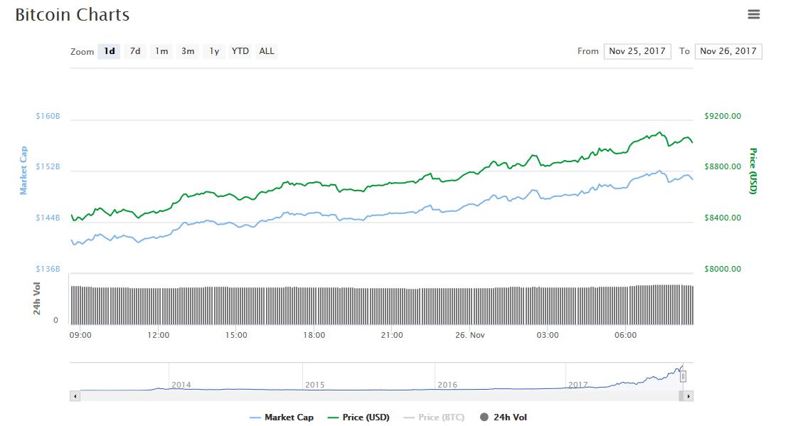 Биткоин превысил 9000 на графике