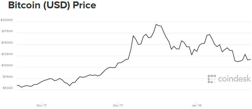 График удешевления биткоина на бирже