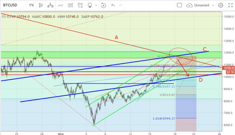 График BTC-USD-1h