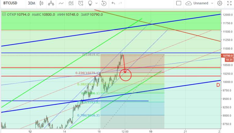 График BTC-USD-30m