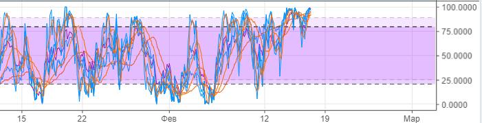 График BTC-USD-3h стохастики