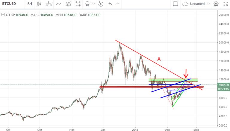 График BTC-USD