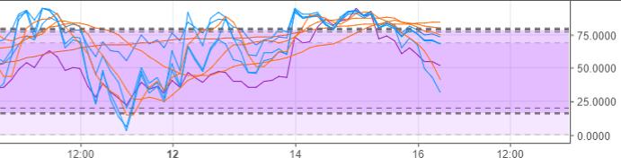 График LTC-USD-3h
