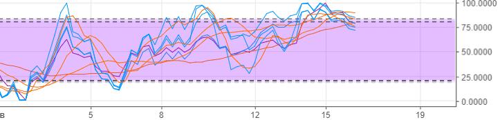График LTC-USD-6h