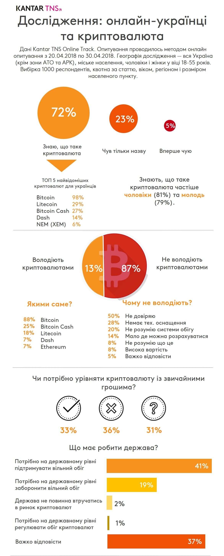 Сколько украинцев владеет криптовалютой