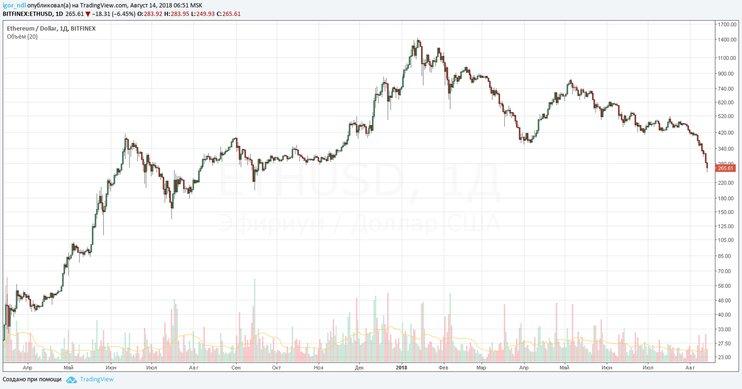Падение стоимости криптовалют график