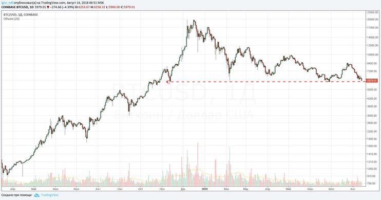 Падение стоимости криптовалют график 2