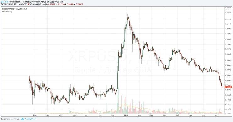 Падение стоимости криптовалют график 3