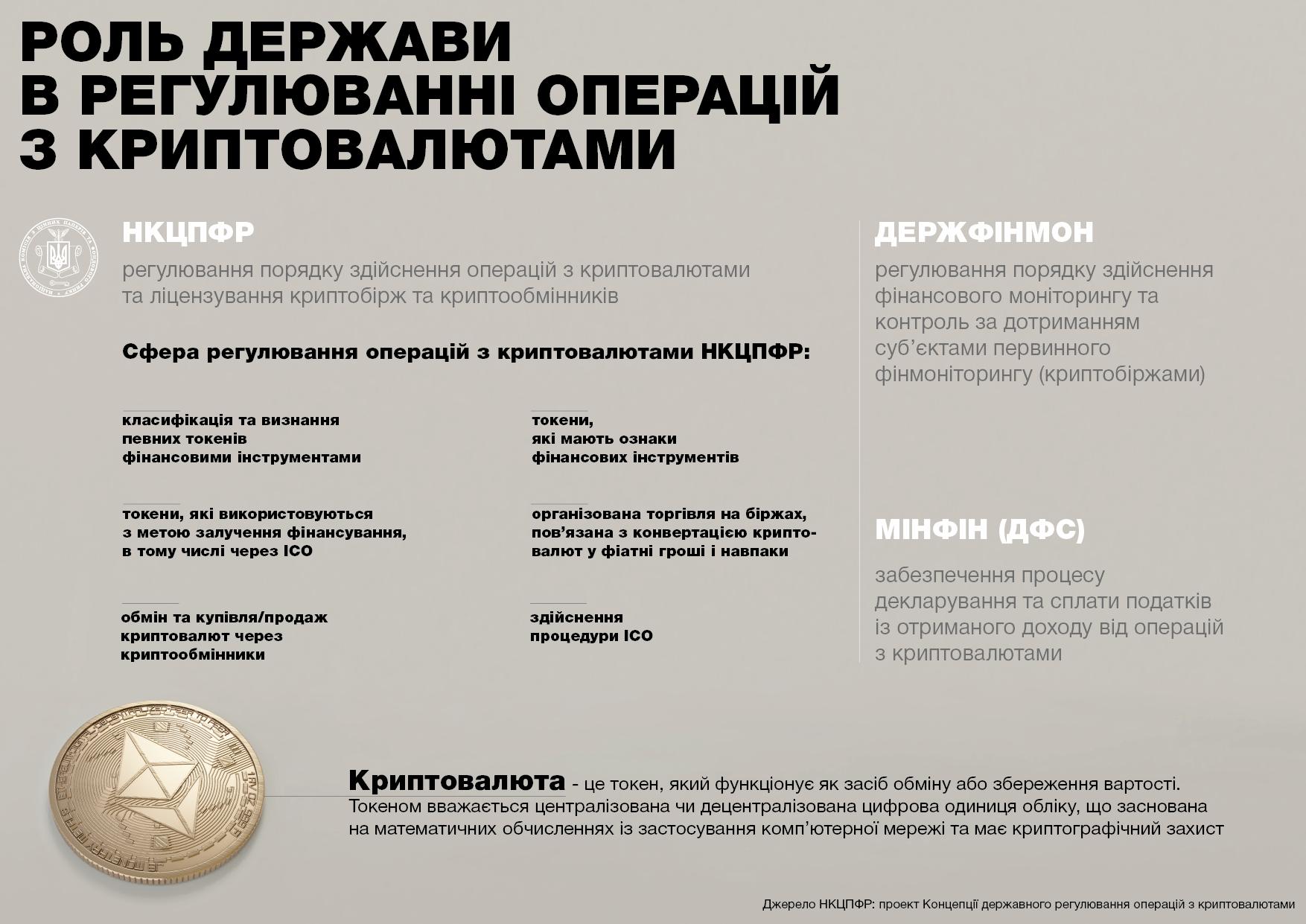 Криптовалюта в Украине - регулирование