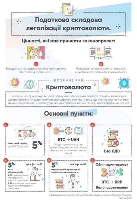Схема налогообложения криптовалютных операций в Украине