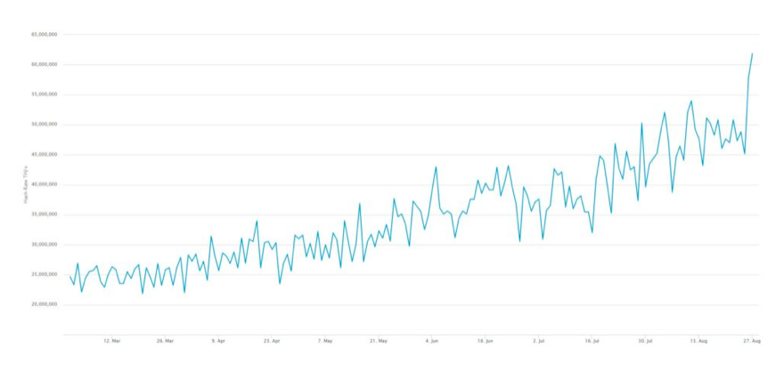 График рекорда хэшрейт биткоина