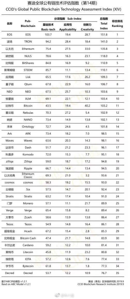 Новый китайский рейтинг криптовалют таблица