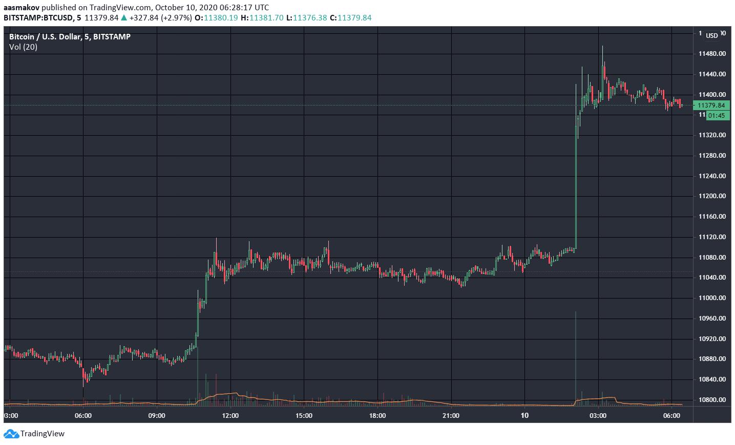 Рост биткоина 10.10.2020