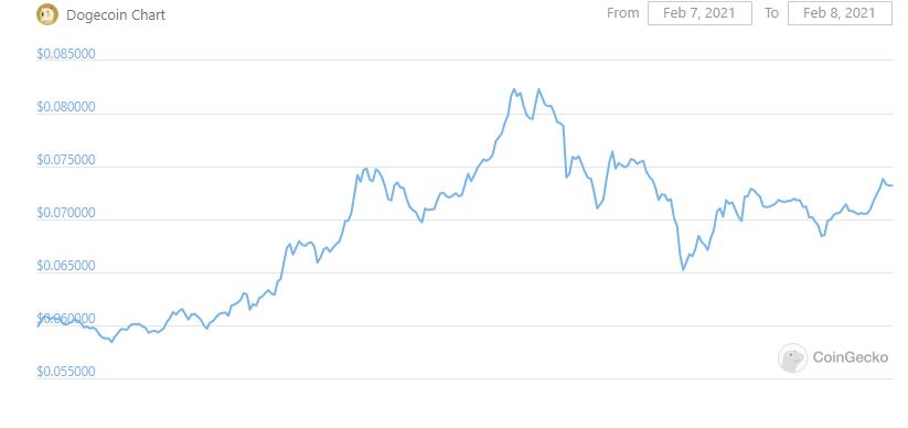 Dogecoin рекордно подорожал после твитов Маска