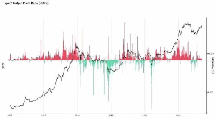 Бычий тренд BTC сохраняется
