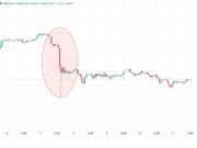 Бычий тренд BTC